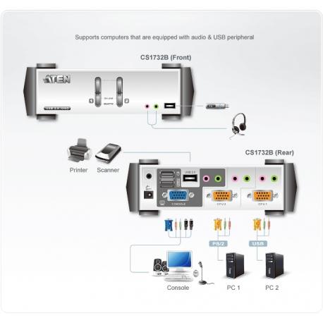 کی وی ام سوئیچ 2 پورت PS/2-USB مدل CS1732B آتن Aten